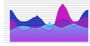 Case summary graph Company C